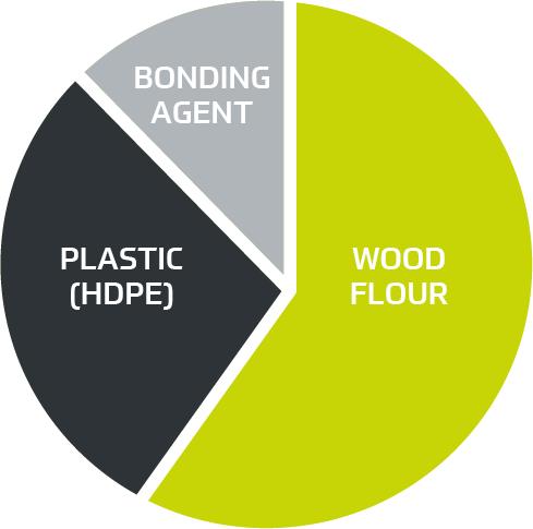 Composite-Wood-ingredients-2